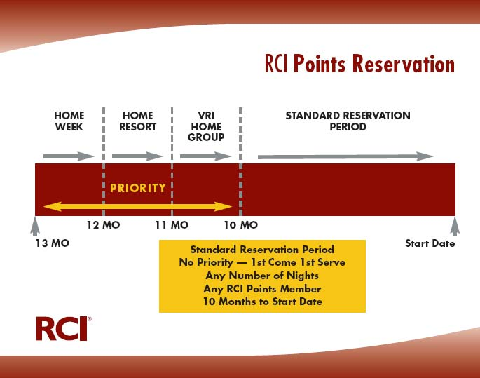 Rci Points Membership